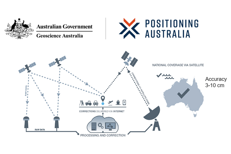 Positioning Australia for the future